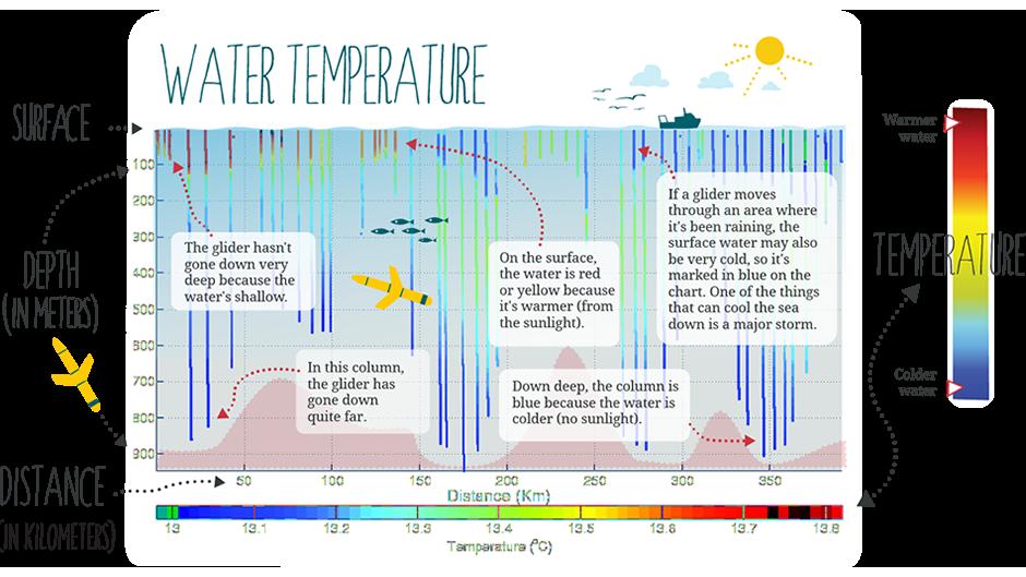 Temperature information