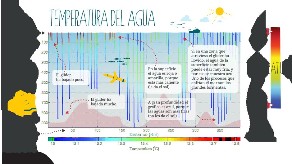 Gráfico Glider Temperatura del Agua